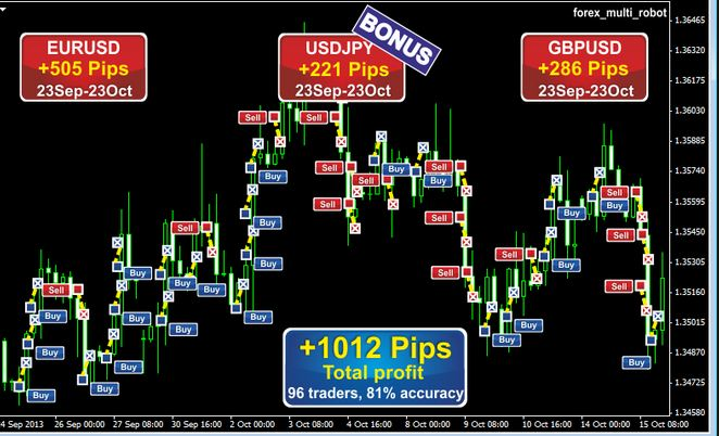 forex robot in under 500